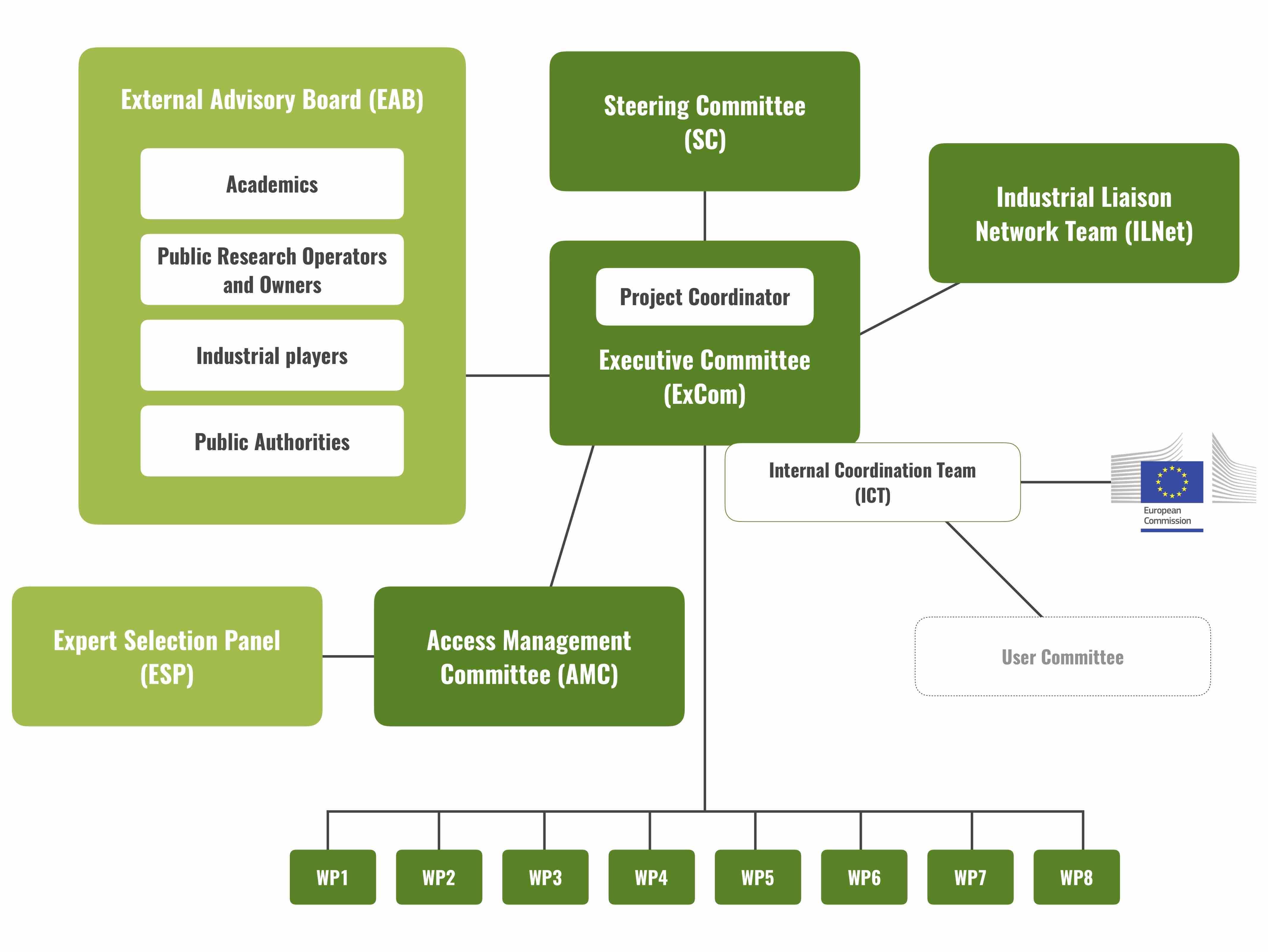 IBISBA 1.0 Governance diagram